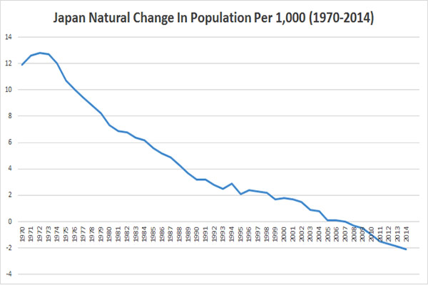 Japan's Falling Population Graph